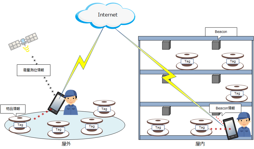 物品位置管理システム:株式会社...