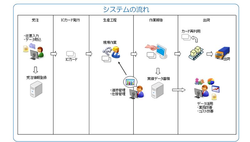 システム 工程 管理